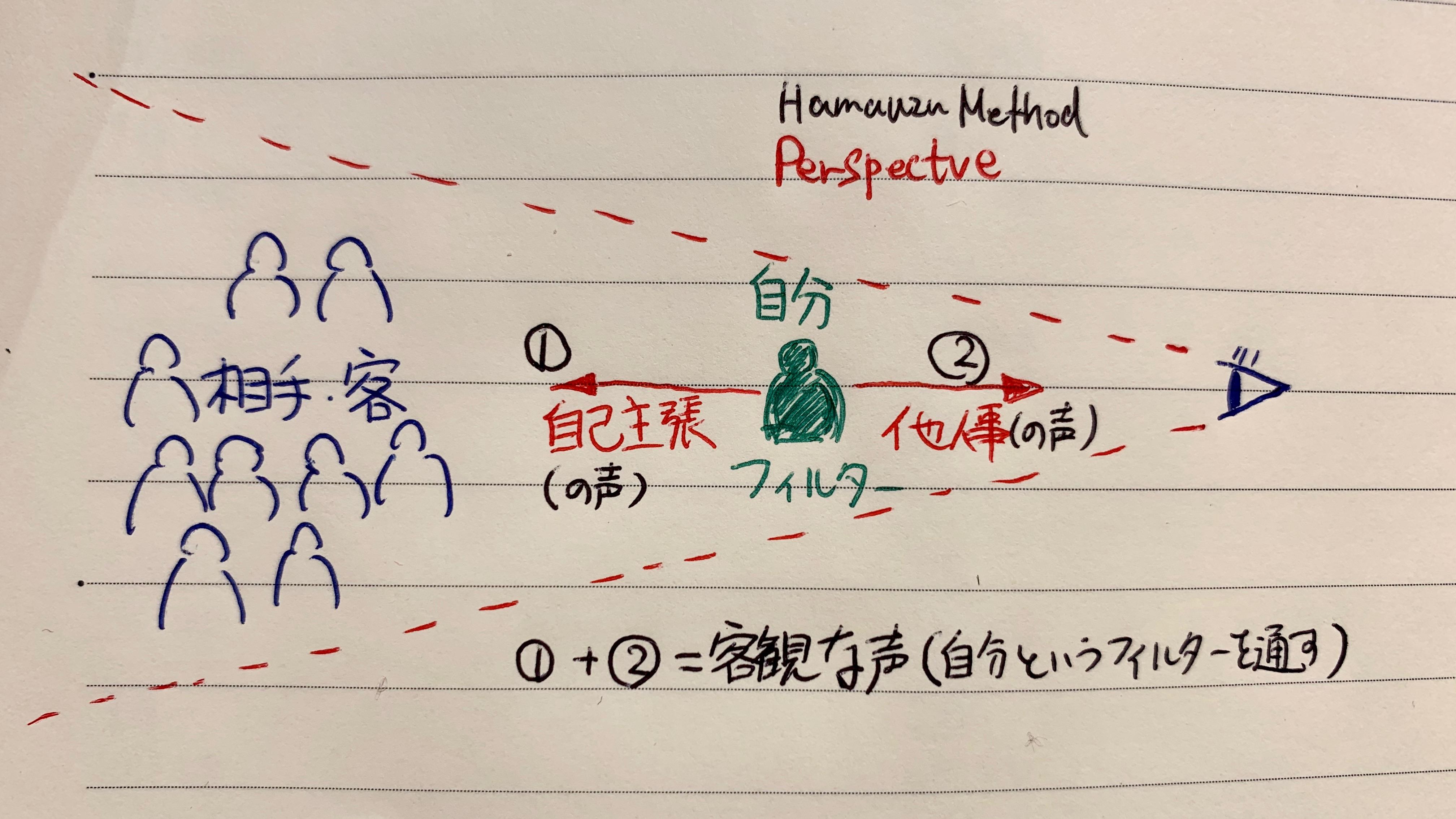 遠近法・客観的な声の概念図